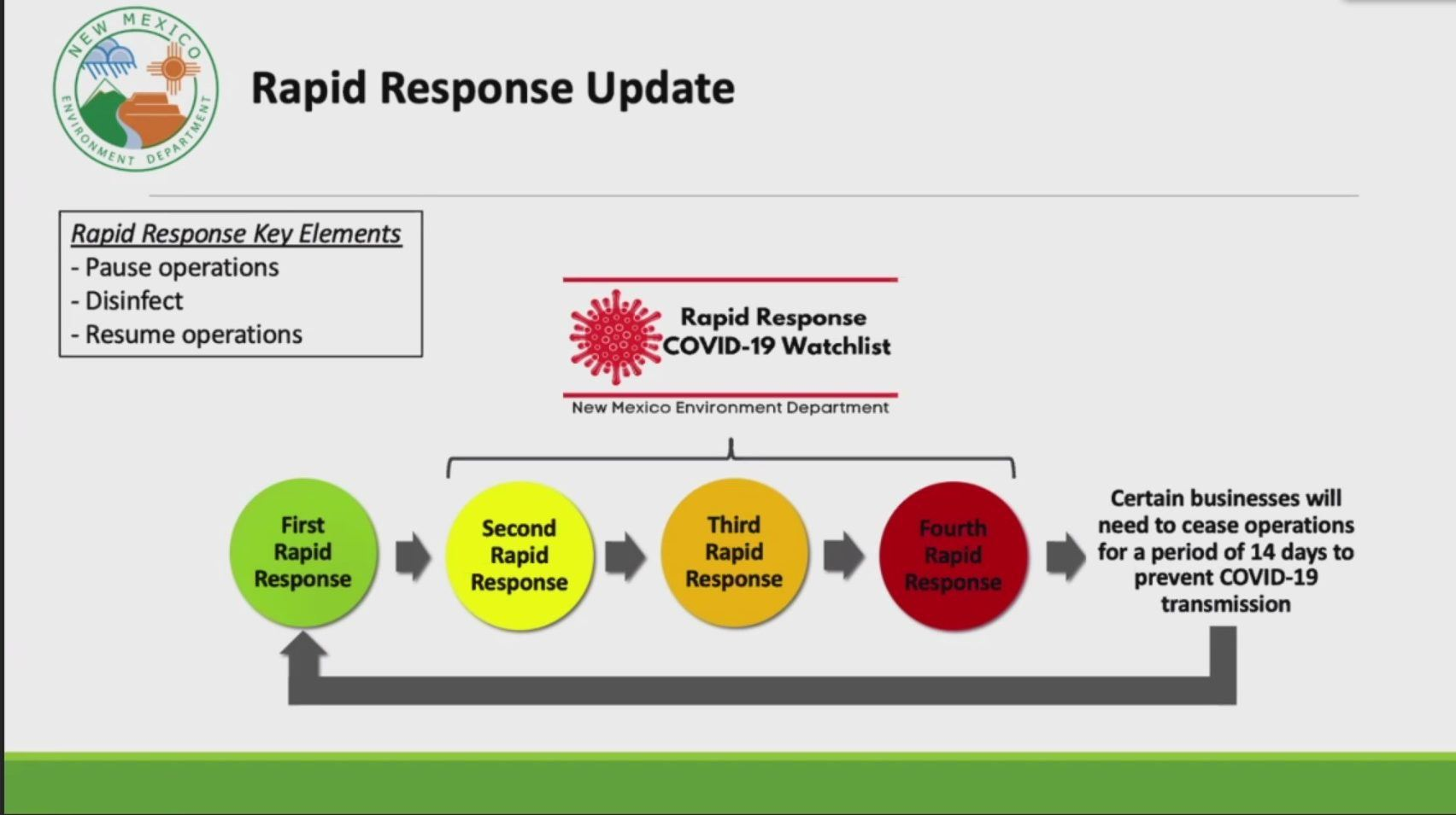 Rapid Response diagram